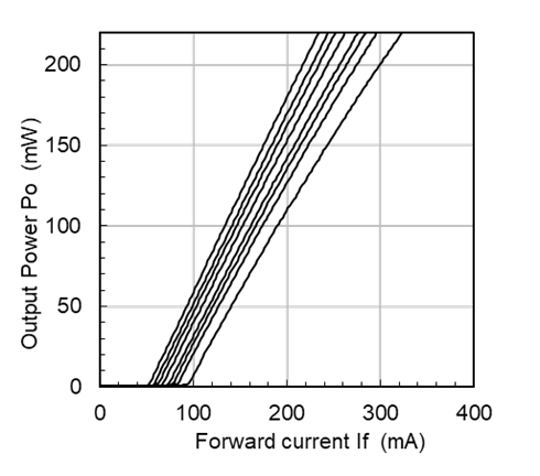 Output Power (Pulse) vs Forward Current