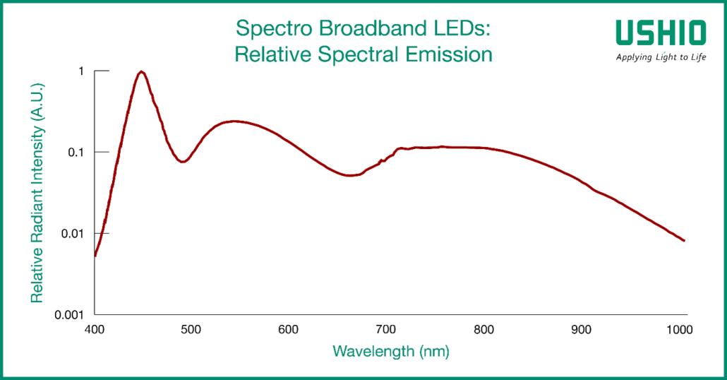Relative Spectral Emission