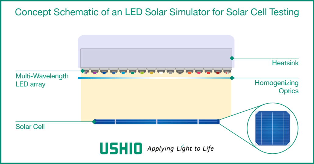 Concept Schematic of an LED Solar Simulator for Solar Cell Testing