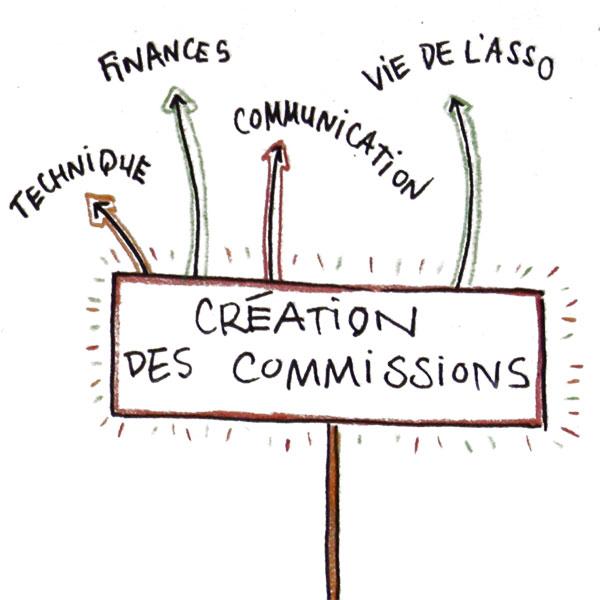 Création des commissions