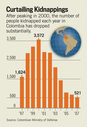 Colombian Ministry of Defence kidnapping statistics
