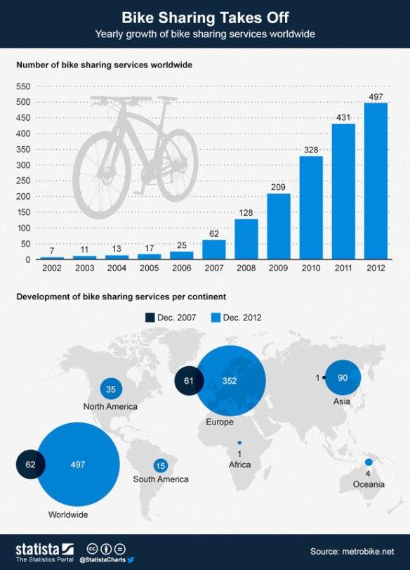 Bike sharing statistics