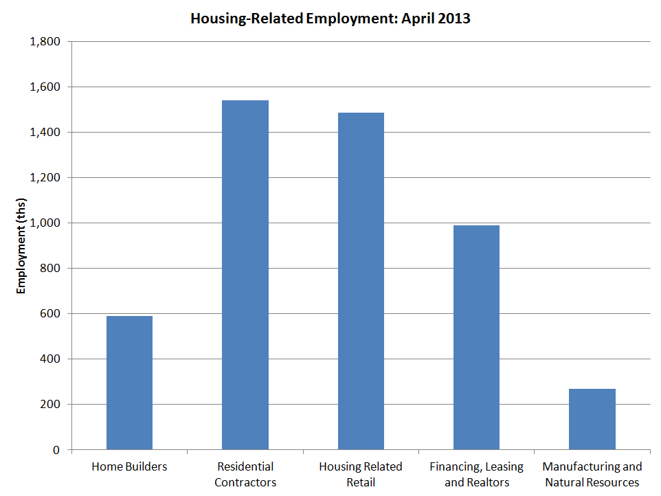 Housing-Related Employment. (Bureau of Labor Statistics)