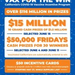 【加州10位幸運接種居民獲150萬美元獎勵 紐森州長大手筆】