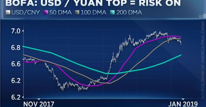 Stock market rally has legs suggests BofA currency chart 1