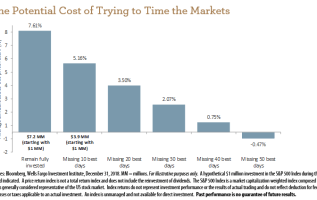 This chart shows just how dangerous it can be to try to time the market 1