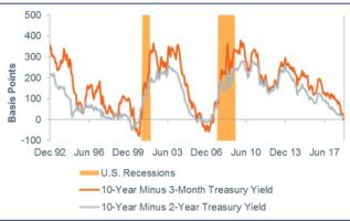 Bond market says not only is a recession coming, but the Fed will cut interest rates to stop it 1