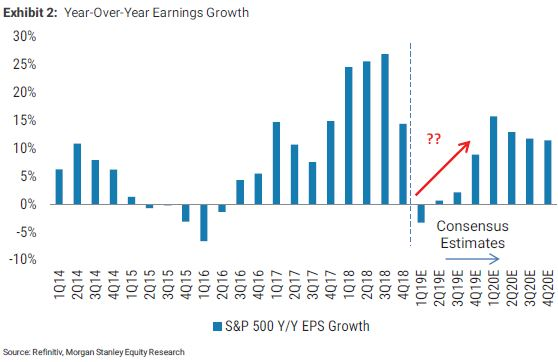 Morgan Stanley: Wall Street is wrong, there will be an earnings recession this year 2