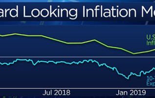 Inflation trend suggests Treasury yields will surprise the Street and won't bottom for months 1