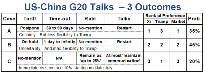 Here's Wall Street's playbook for the Trump-Xi meeting at the G-20 summit 1