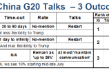 Here's Wall Street's playbook for the Trump-Xi meeting at the G-20 summit 21