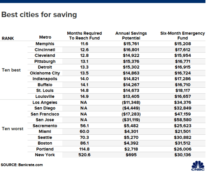 Live in these cities if you want to save plenty of cash 1