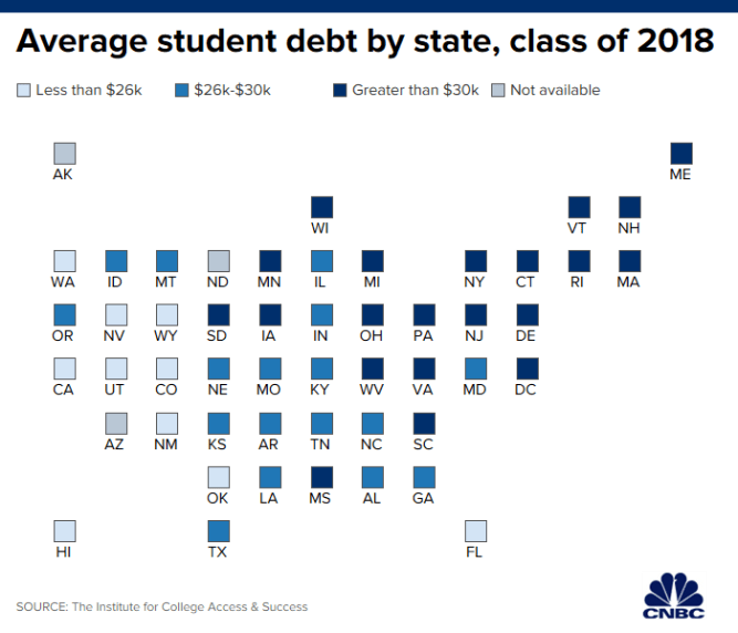 College graduates owe $29,000 in student debt now — more than ever before 1
