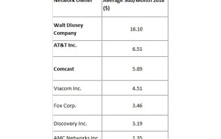 How AT&T, Disney and Comcast are handling the move from pay TV to streaming 1