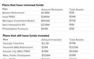 Fisher Investments withdrawals exceed $2 billion as New Hampshire pension plan exits 1
