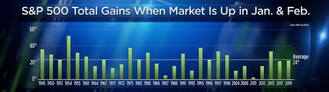 This under-the-radar market trend suggests new record highs through December 8
