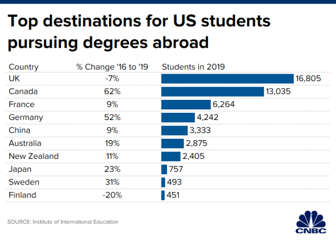 One solution to the student loan crisis: getting a degree abroad 1