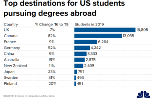 One solution to the student loan crisis: getting a degree abroad 3