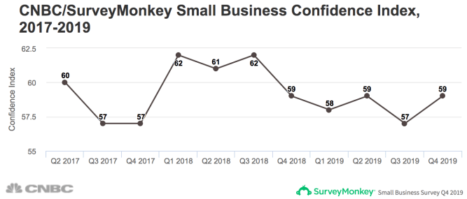 Small business confidence rebounds on optimism about US-China trade deal 4