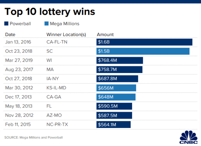 Do these things first if you win the $340 million Mega Millions jackpot 5