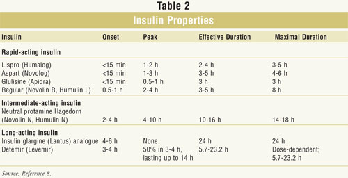 Pharmacist Letter Comparison Of Insulins  Docoments Ojazlink