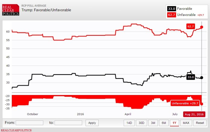 trump clinton favorable ratings