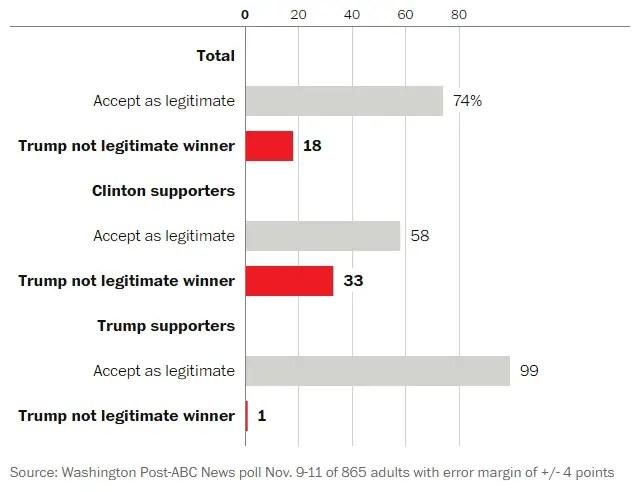 poll-trump