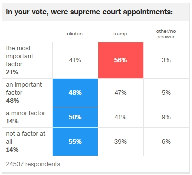 Supreme Court Trump Exit Polls