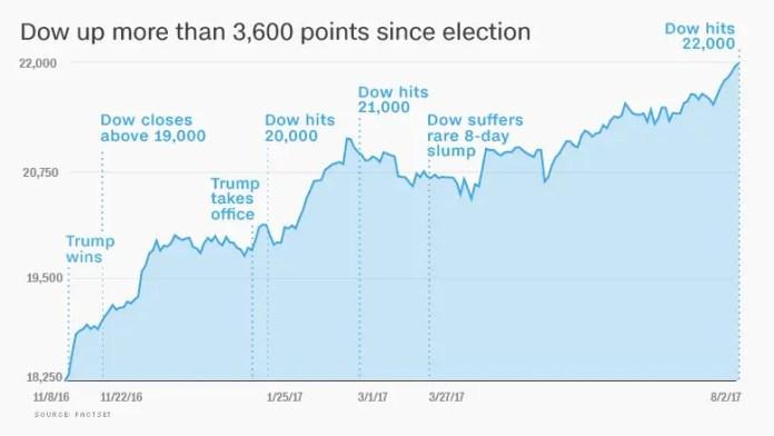 Trump Stock Market Chart