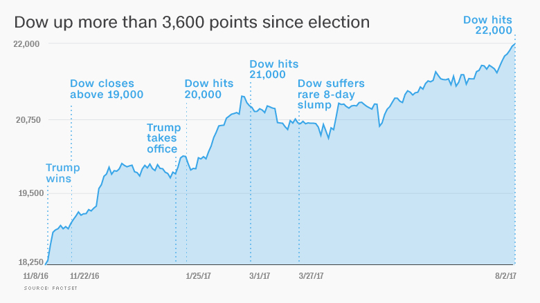 Trump Stock Market Chart