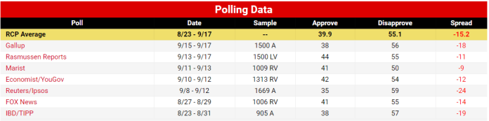 Trump Approval Rating Polls
