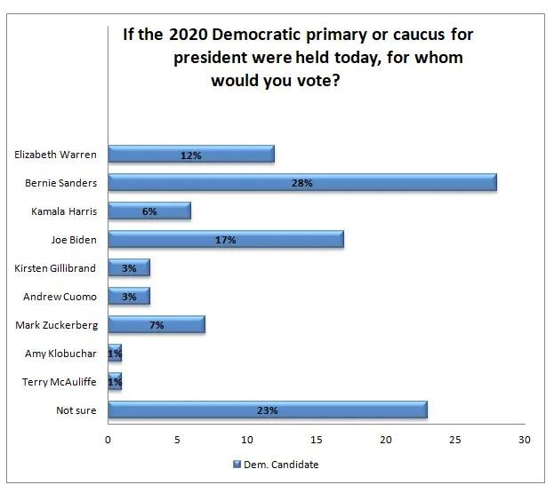 2020 Democratic Primary Poll