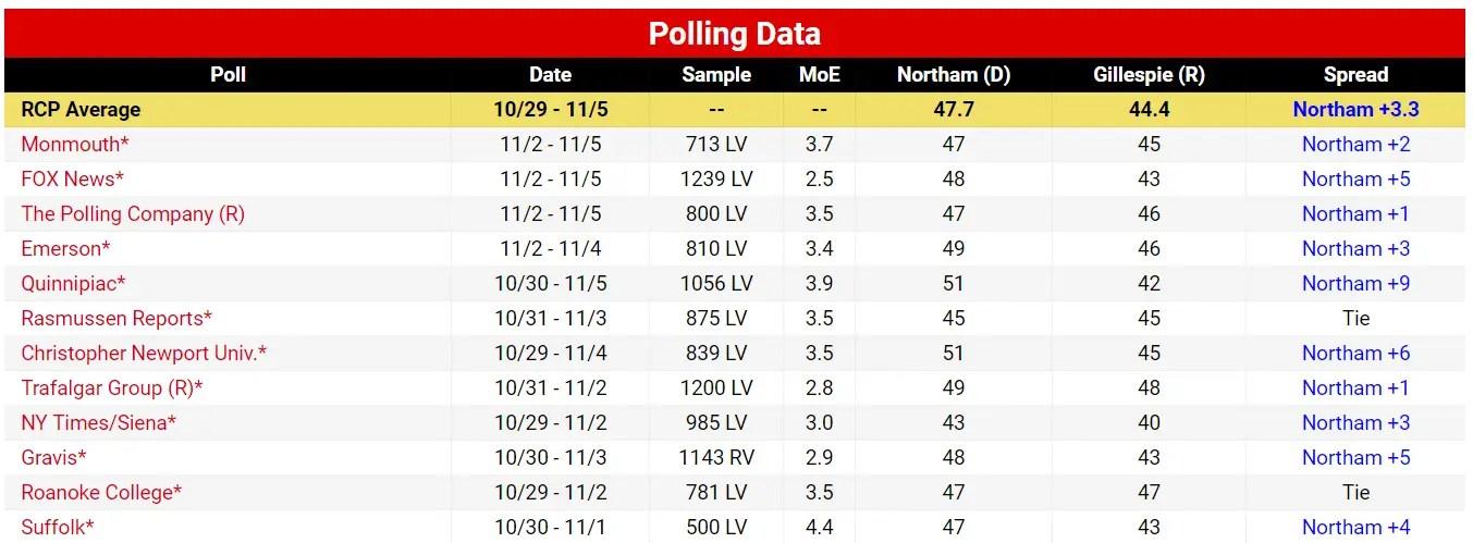 Virginia Polls 2017 Election Day
