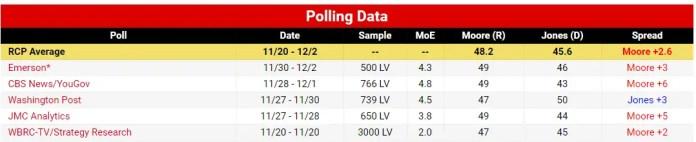 Moore Jones Alabama Polls