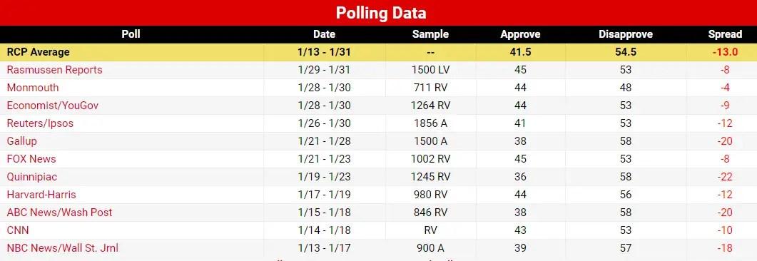 Trump Approval Polls SOTU 2018