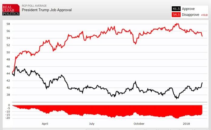 Trump Approval SOTU