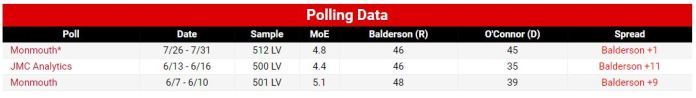 OH-12 Polls