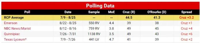 Cruz O'Rourke RCP Poll Average 2