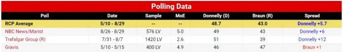 Indiana Senate Braun vs Donnelly Polls
