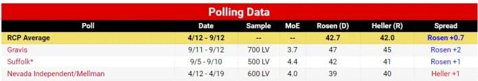 Nevada Senate 2018 Heller vs Rosen Polls