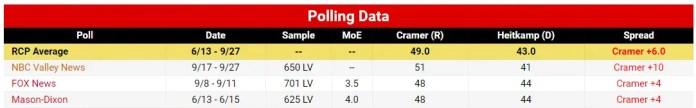 North Dakota Heitkamp Cramer 2018 Polls