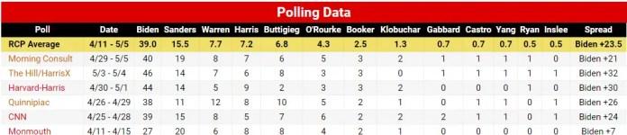 RCP Biden 2020 Polls