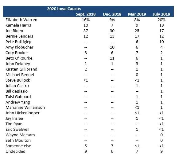 Iowa Caucus Poll July 2019