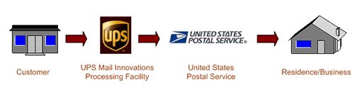 UPS Mail innovation tracking