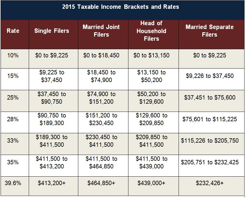 Estate Tax Threshold