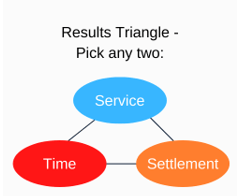 results triangle: service, time, settlement