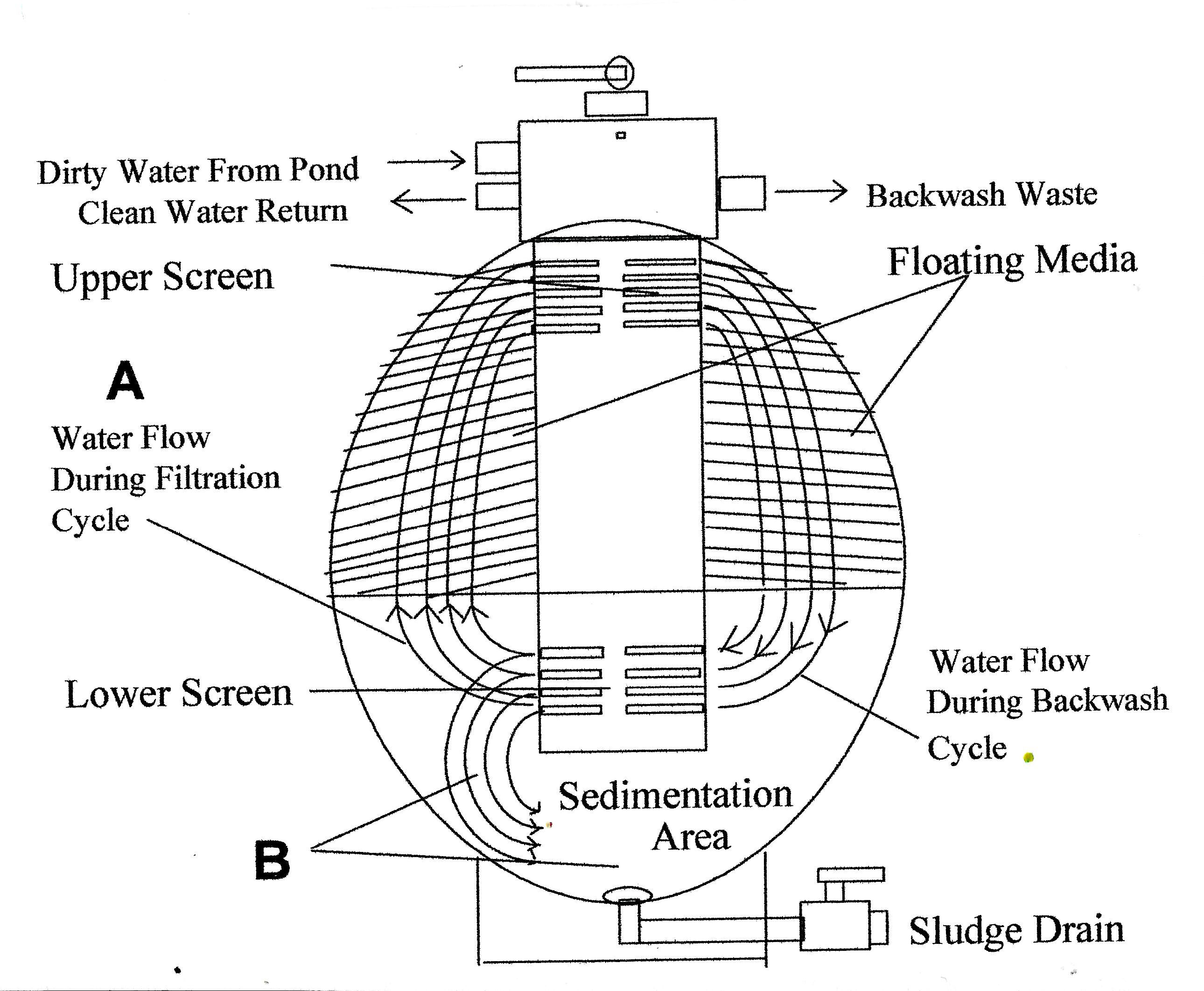 Aquadyne Filters Aquadyne Bead Filter Model 60 Koi Ponds