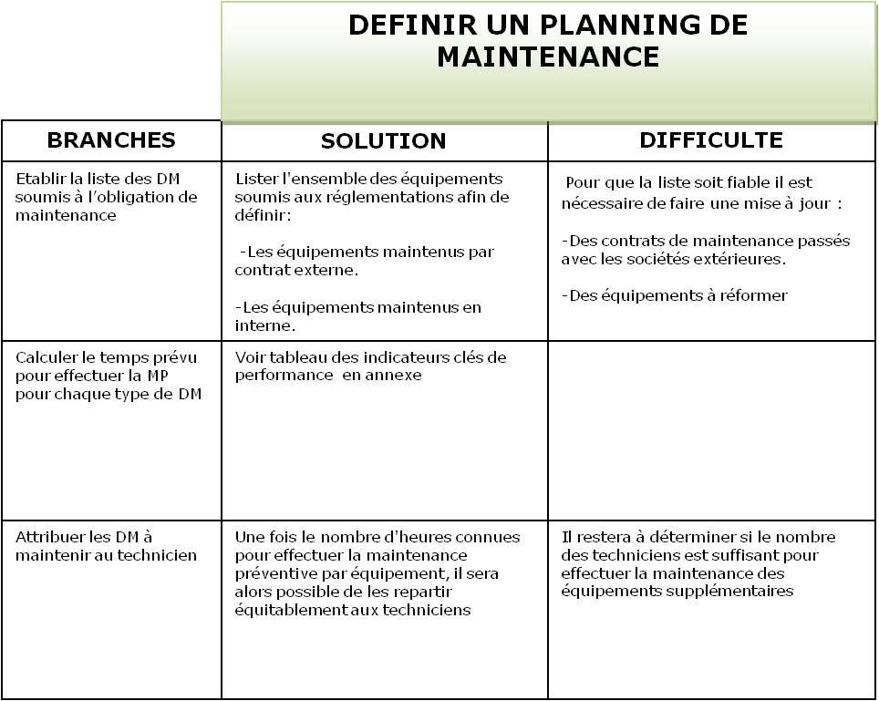 Participation La Mise En Place Des Plans De Maintenance