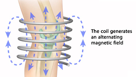 The coil generates an alternating magnetic field.