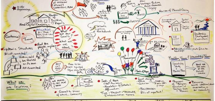 Visual Narration of the Implementations Teams' Journeys